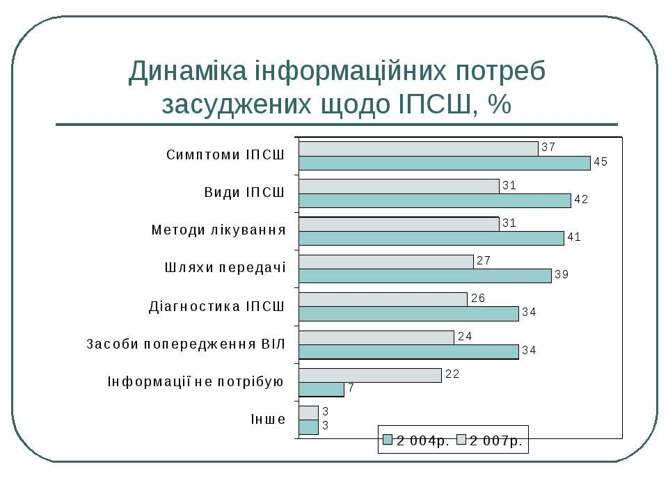 Динаміка інформаційних потреб засуджених щодо ІПСШ, %