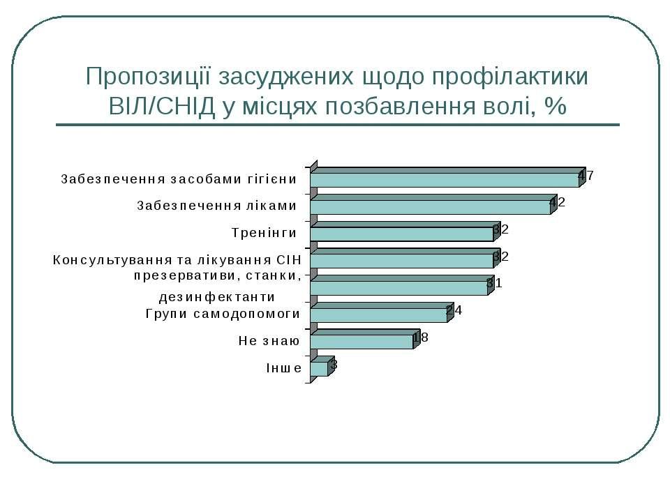 Пропозиції засуджених щодо профілактики ВІЛ/СНІД у місцях позбавлення волі, %
