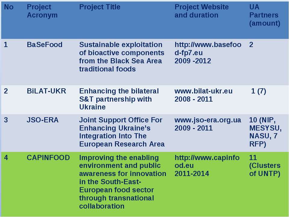 No Project Acronym Project Title Project Website and duration UA Partners (am...