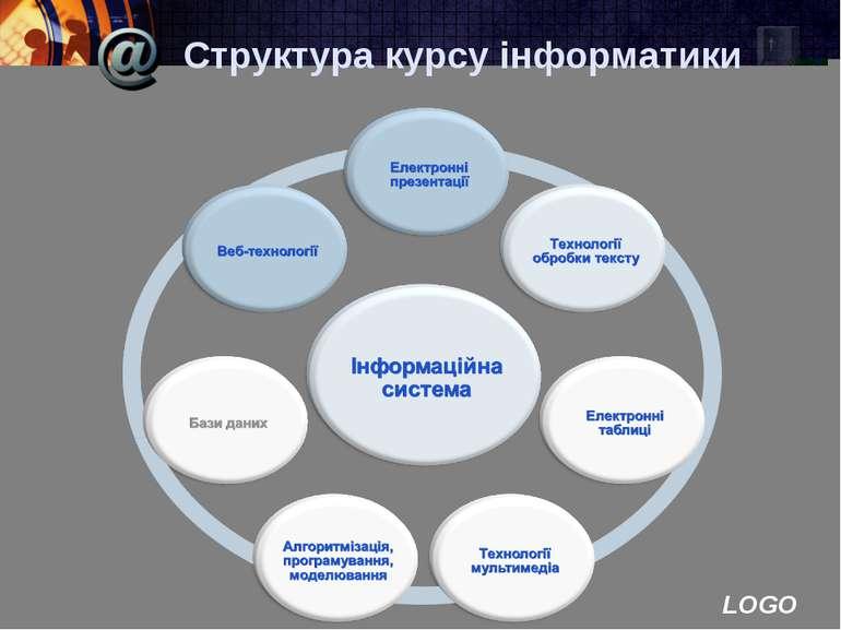 Структура курсу інформатики LOGO