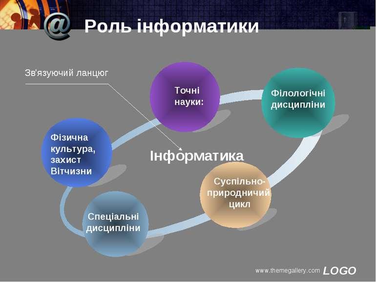 www.themegallery.com Роль інформатики Фізична культура, захист Вітчизни Точні...