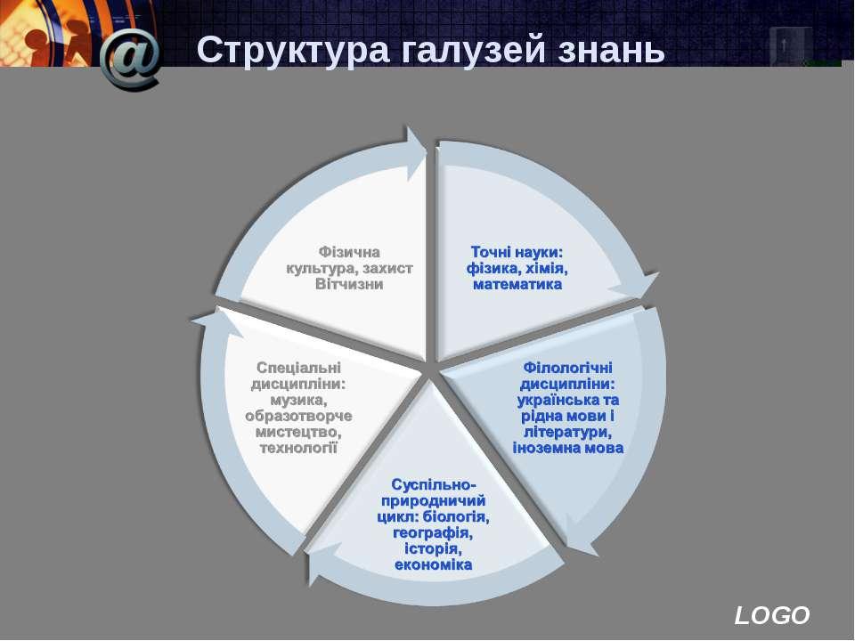 Структура галузей знань LOGO