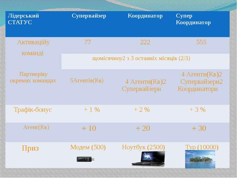 ЛідерськийСТАТУС Супервайзер Координатор СуперКоординатор Активаційукоманді 7...