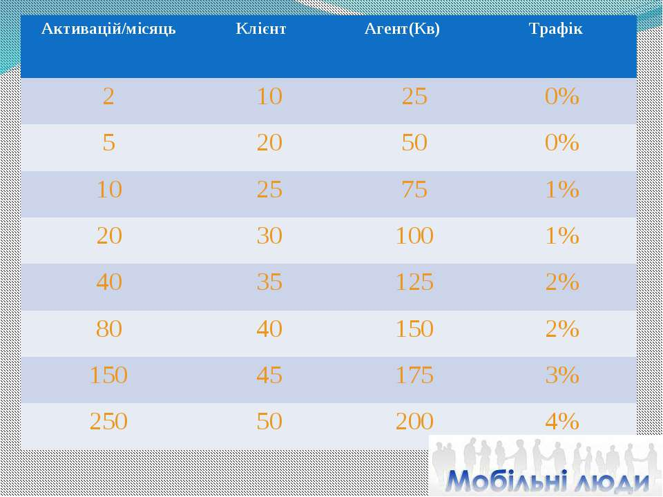 Активацій/місяць Клієнт Агент(Кв) Трафік 2 10 25 0% 5 20 50 0% 10 25 75 1% 20...