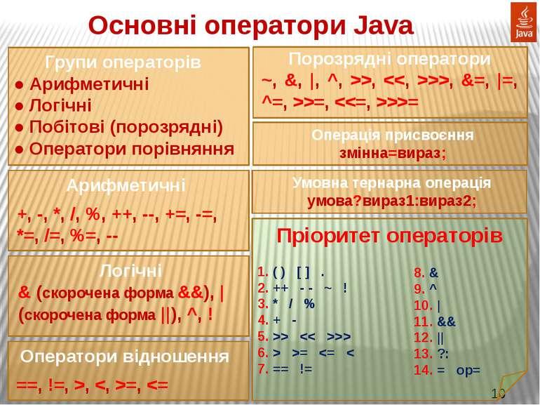 Основні оператори Java Групи операторів ● Арифметичні ● Логічні ● Побітові (п...
