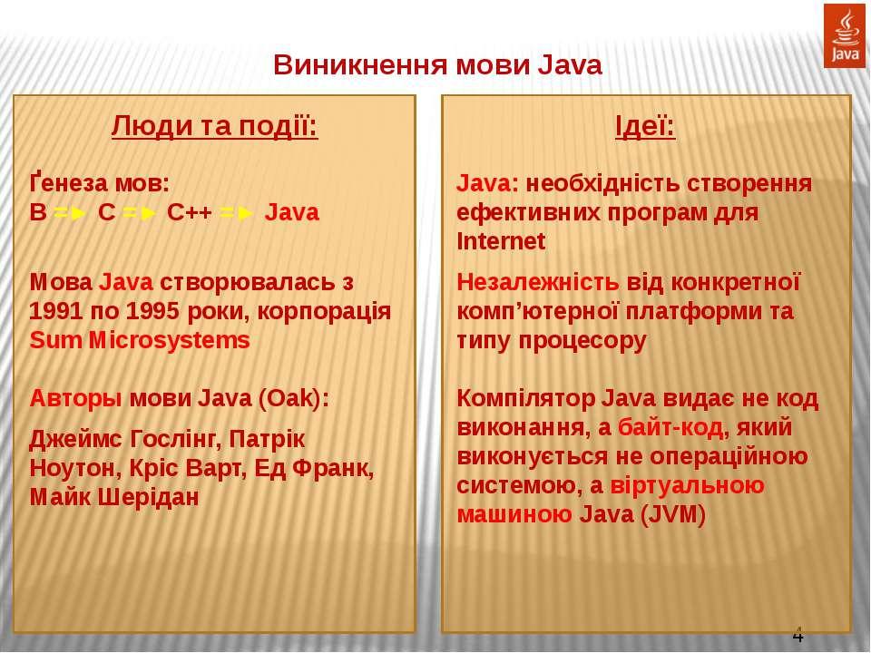 Виникнення мови Java Люди та події: Ґенеза мов: B =► C =► C++ =► Java Мова Ja...