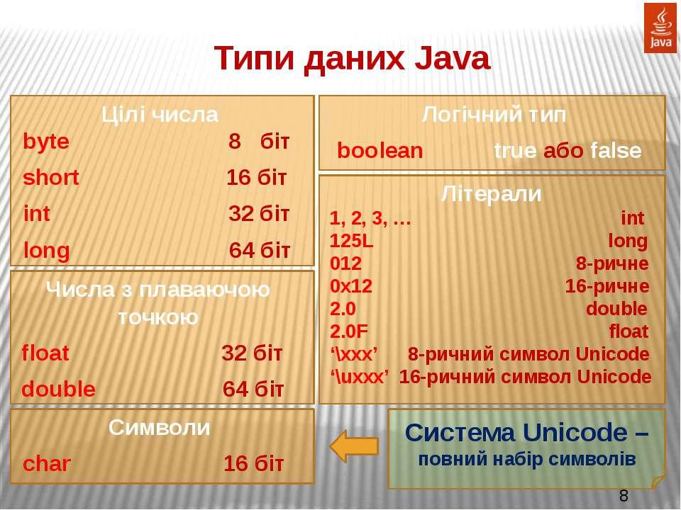 Типи даних Java Цілі числа byte 8 біт short 16 біт int 32 біт long 64 біт Чис...