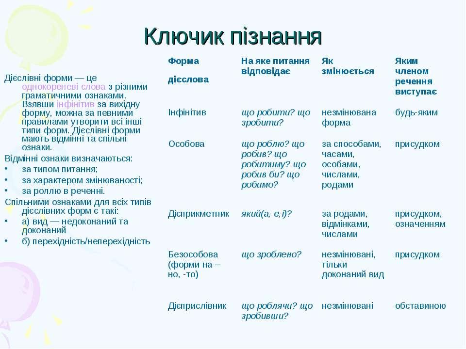 Ключик пізнання Дієслівні форми— це однокореневі слова з різними граматичним...