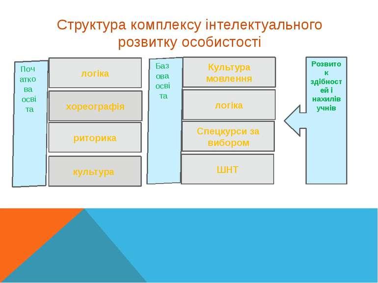 Структура комплексу інтелектуального розвитку особистості Початкова освіта ло...