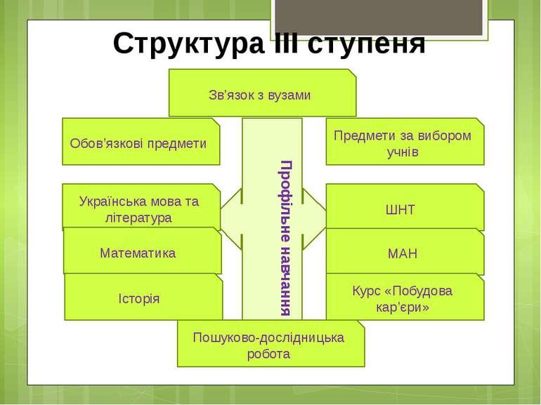 Структура ІІІ ступеня Профільне навчання Обов'язкові предмети Предмети за виб...