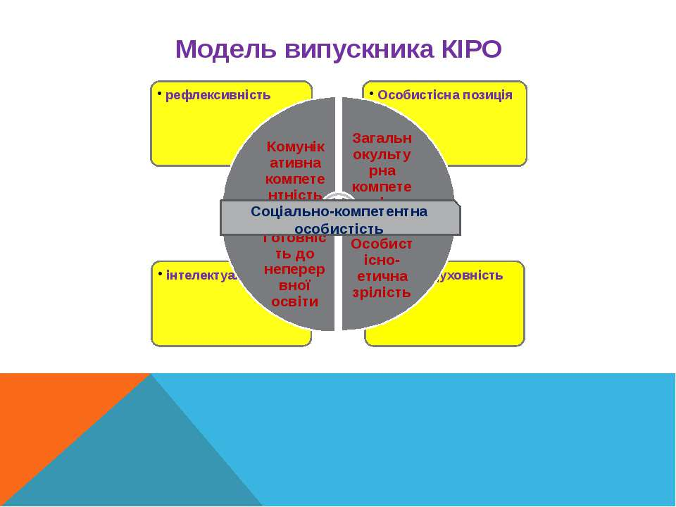 Модель випускника КІРО Соціально-компетентна особистість