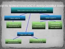 Банк компетентностей випускника школи Сфера набуття Сфера здоров´я Пізнавальн...