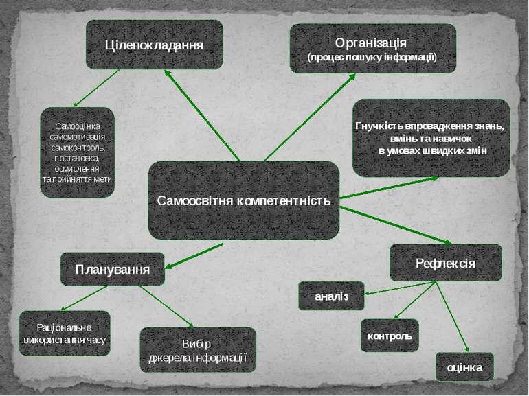Самоосвітня компетентність Цілепокладання Організація (процес пошуку інформац...