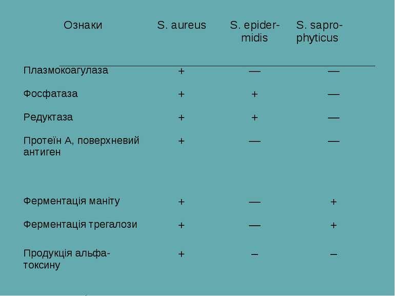 Ознаки S. aureus S. epider-midis S. sapro-phyticus Плазмокоагулаза + — — Фосф...
