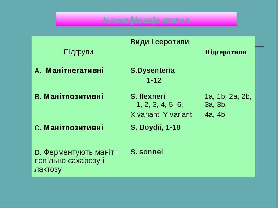 Класифікація шигел Підгрупи Види і серотипи Підсеротипи A. Манітнегативні S.D...