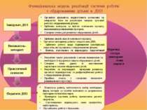 Медична сестра моніторинг стану здоров'я Функціональна модель реалізації сист...
