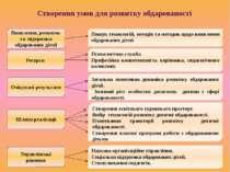 Створення умов для розвитку обдарованості Виявлення, розвиток та підтримка об...