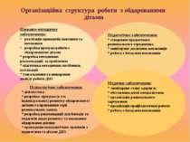 Організаційна структура роботи з обдарованими дітьми Психологічне забезпеченн...
