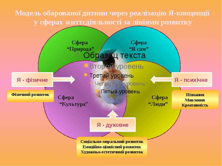 """Сфера """"Природа"""" Сфера """"Я сам"""" Сфера """"Люди"""" Сфера """"Культура"""" Соціально-моральн..."""