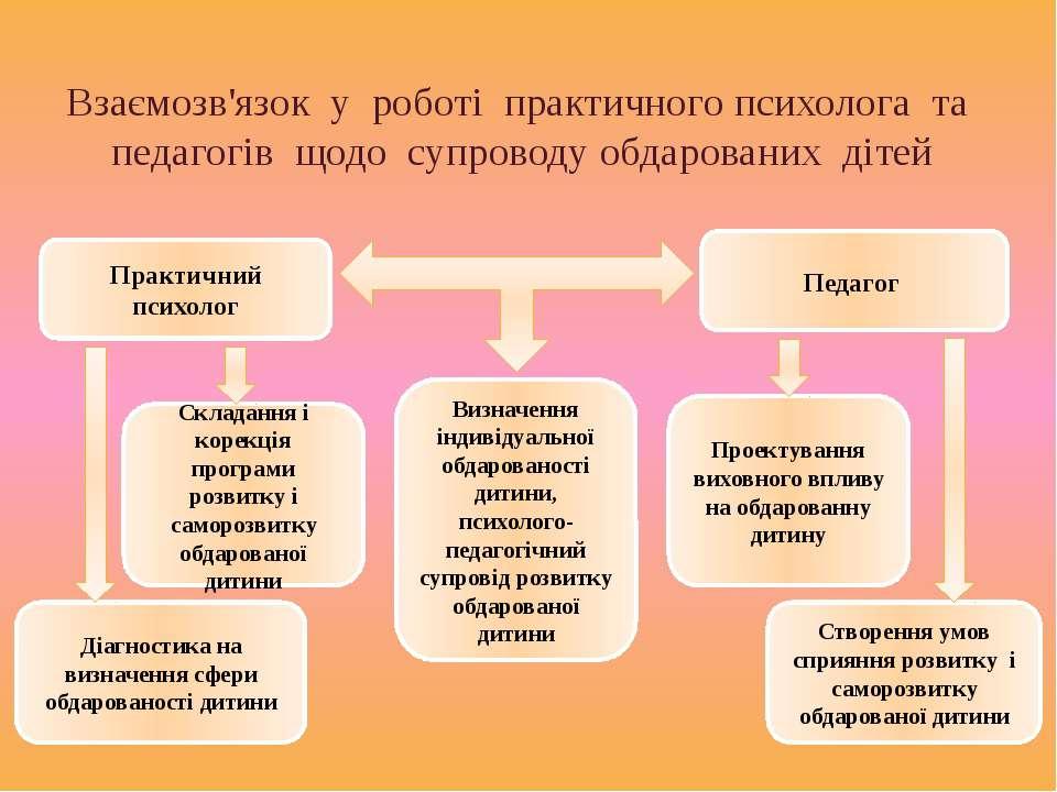 Взаємозв'язок у роботі практичного психолога та педагогів щодо супроводу обда...