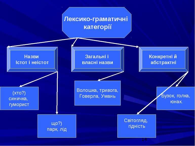 Лексико-граматичні категорії Назви Істот і неістот Загальні і власні назви Ко...