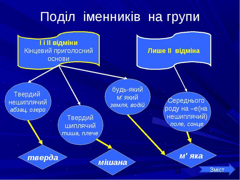 Поділ іменників на групи І і ІІ відміни Кінцевий приголосний основи Лише ІІ в...
