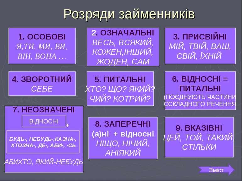 Розряди займенників ОСОБОВІ Я,ТИ, МИ, ВИ, ВІН, ВОНА … 3. ПРИСВІЙНІ МІЙ, ТВІЙ,...