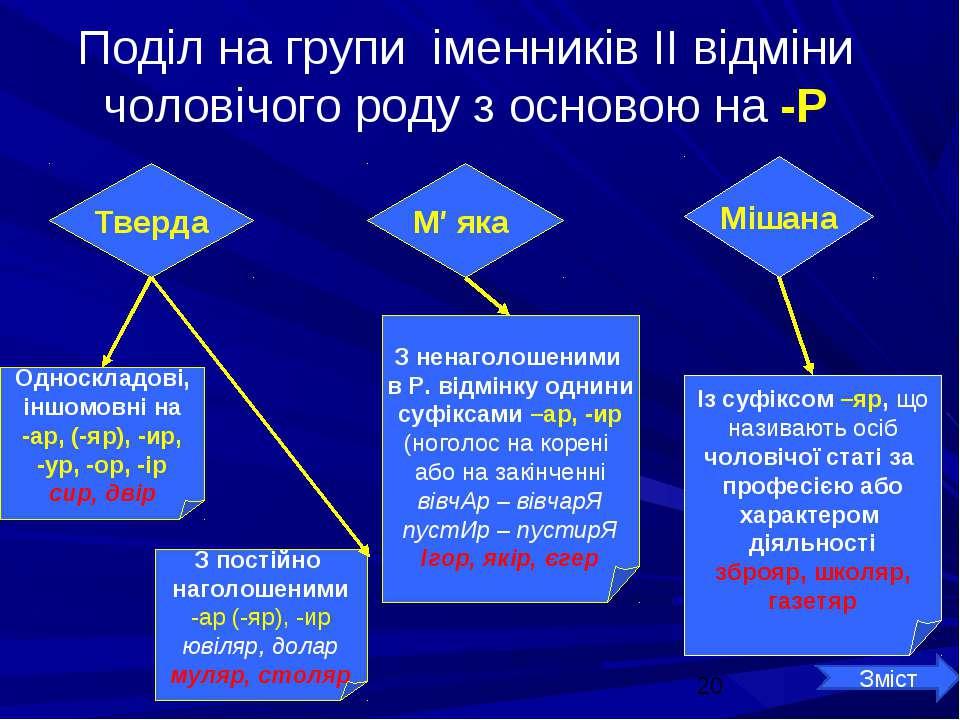 Поділ на групи іменників ІІ відміни чоловічого роду з основою на -Р Односклад...