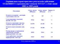 Порівняльна характеристика результатів здійснення ОСЦПВВНТЗ страховиками-член...