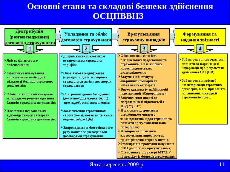 Ялта, вересень 2009 р. 11 Основні етапи та складові безпеки здійснення ОСЦПВВ...