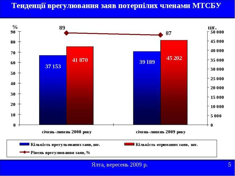 Ялта, вересень 2009 р. 5 Тенденції врегулювання заяв потерпілих членами МТСБУ