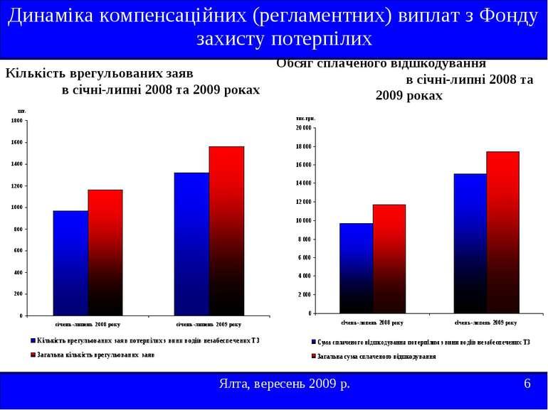 Кількість врегульованих заяв в січні-липні 2008 та 2009 роках Ялта, вересень ...