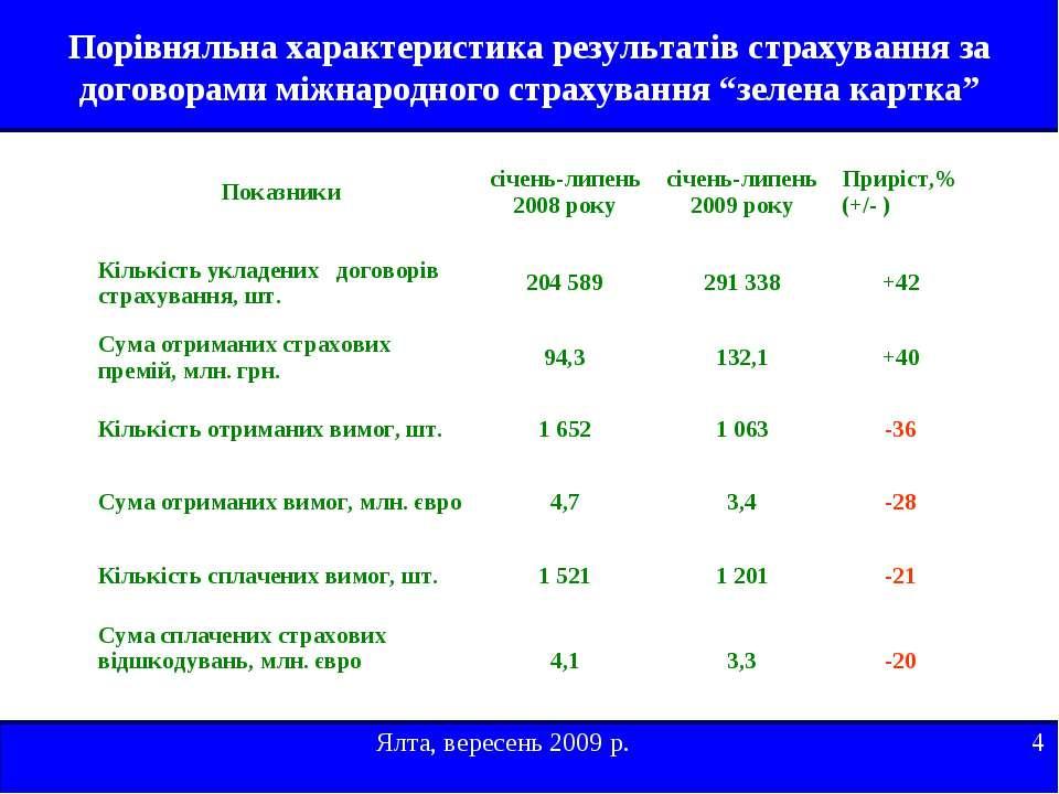 Порівняльна характеристика результатів страхування за договорами міжнародного...