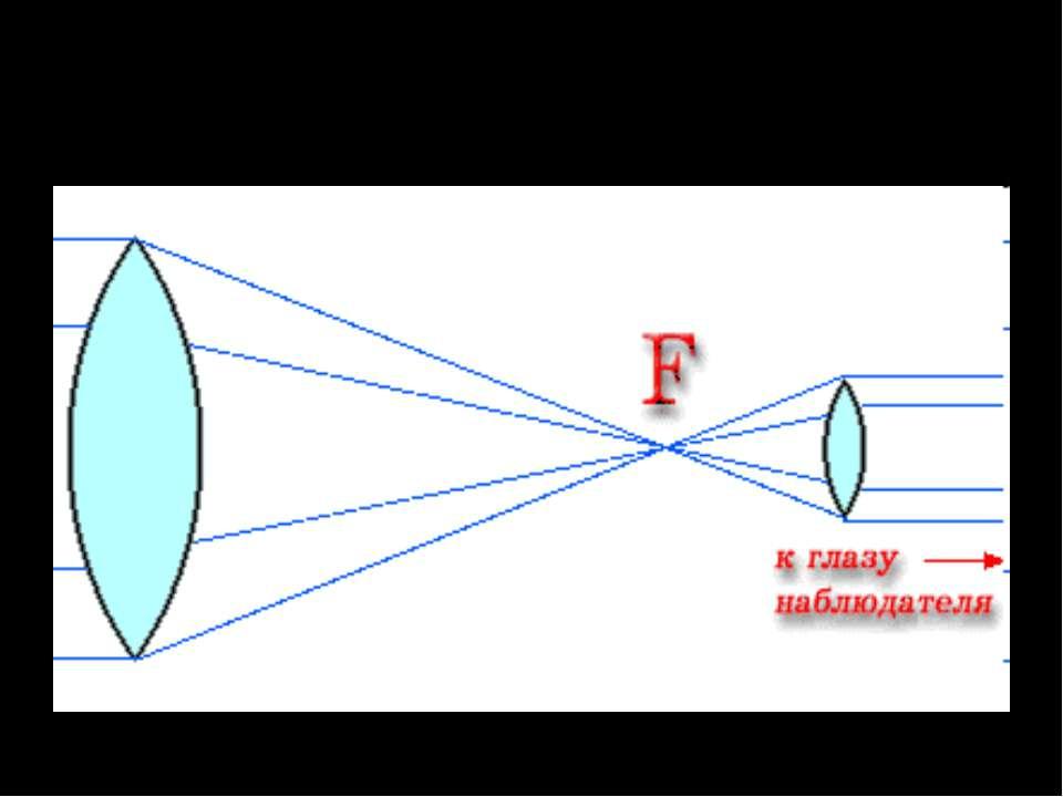 Лінзові телескопи