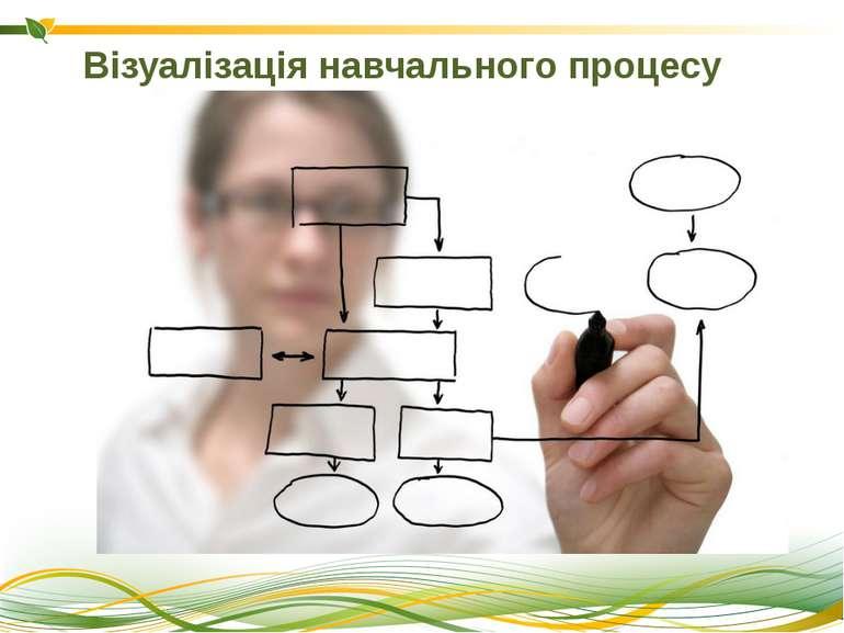 Візуалізація навчального процесу «Слова або інші засоби мови, промовлені або ...