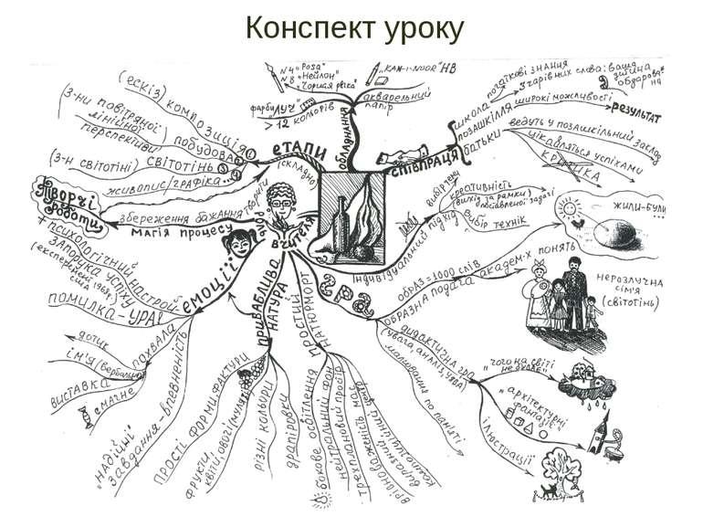 Конспект уроку Відкритий урок образотворчого мистецтва 14 березня 2012 року