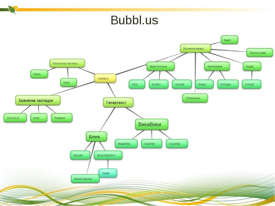 Bubbl.us Cтворенікарти можна зберігатиїх у виглядізображень абовбудовуват...