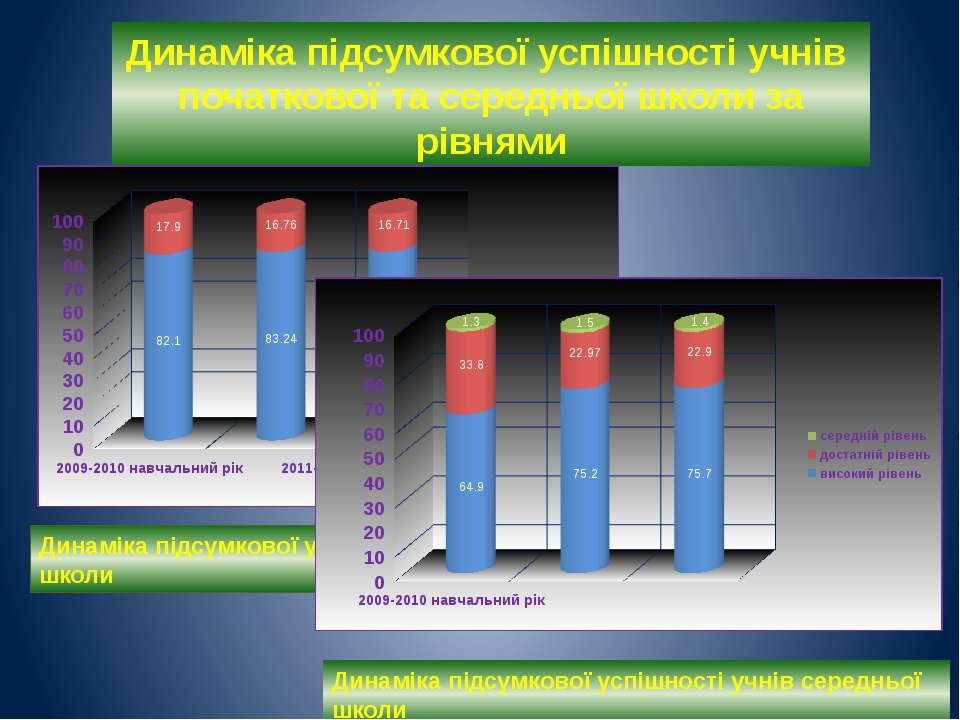 Динаміка підсумкової успішності учнів початкової та середньої школи за рівням...