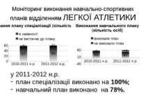 Моніторинг виконання навчально-спортивних планів відділенням ЛЕГКОЇ АТЛЕТИКИ ...