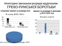 Моніторинг виконання розрядів відділенням ГРЕКО-РИМСЬКОЇ БОРОТЬБИ