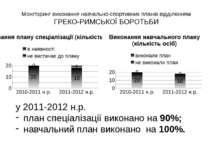 Моніторинг виконання навчально-спортивних планів відділенням ГРЕКО-РИМСЬКОЇ Б...