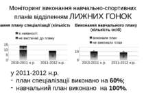 Моніторинг виконання навчально-спортивних планів відділенням ЛИЖНИХ ГОНОК у 2...
