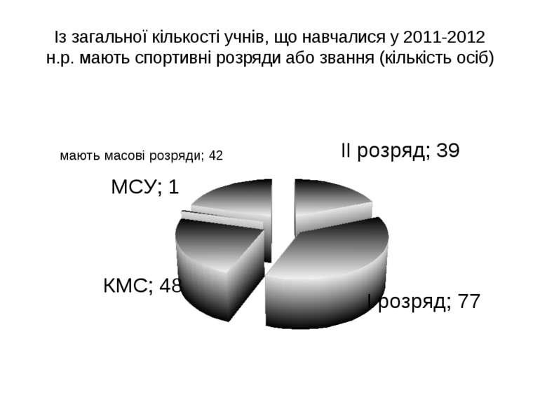 Із загальної кількості учнів, що навчалися у 2011-2012 н.р. мають спортивні р...