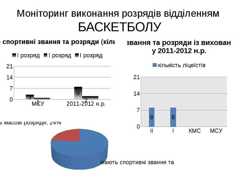 Моніторинг виконання розрядів відділенням БАСКЕТБОЛУ