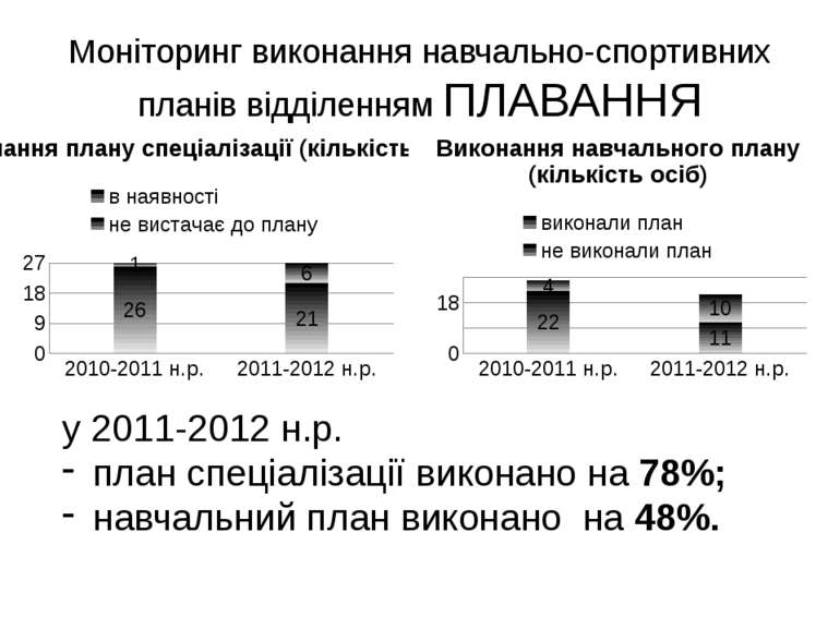 Моніторинг виконання навчально-спортивних планів відділенням ПЛАВАННЯ у 2011-...