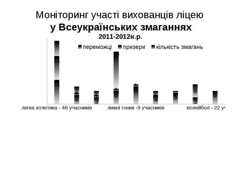 Моніторинг участі вихованців ліцею у Всеукраїнських змаганнях