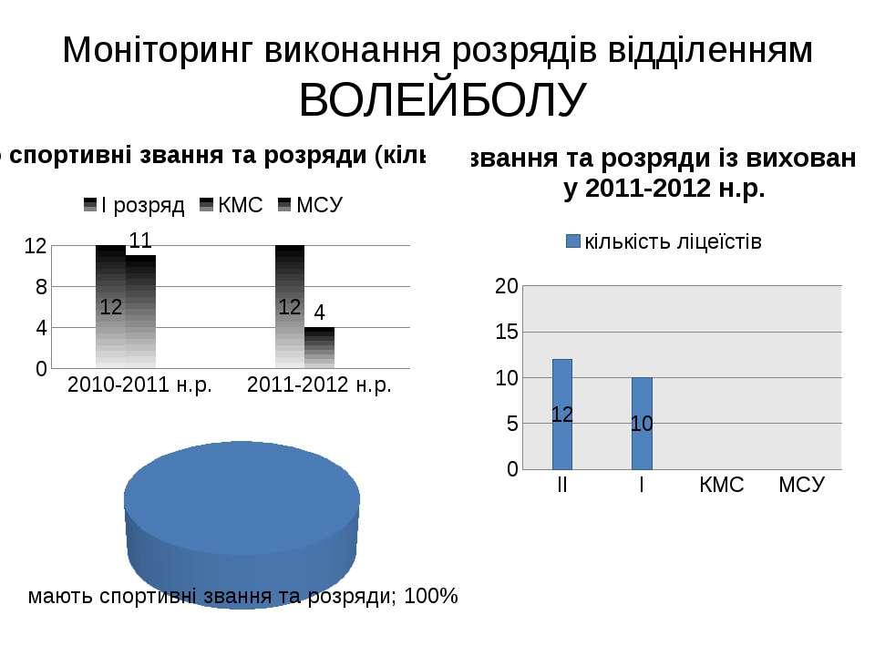 Моніторинг виконання розрядів відділенням ВОЛЕЙБОЛУ