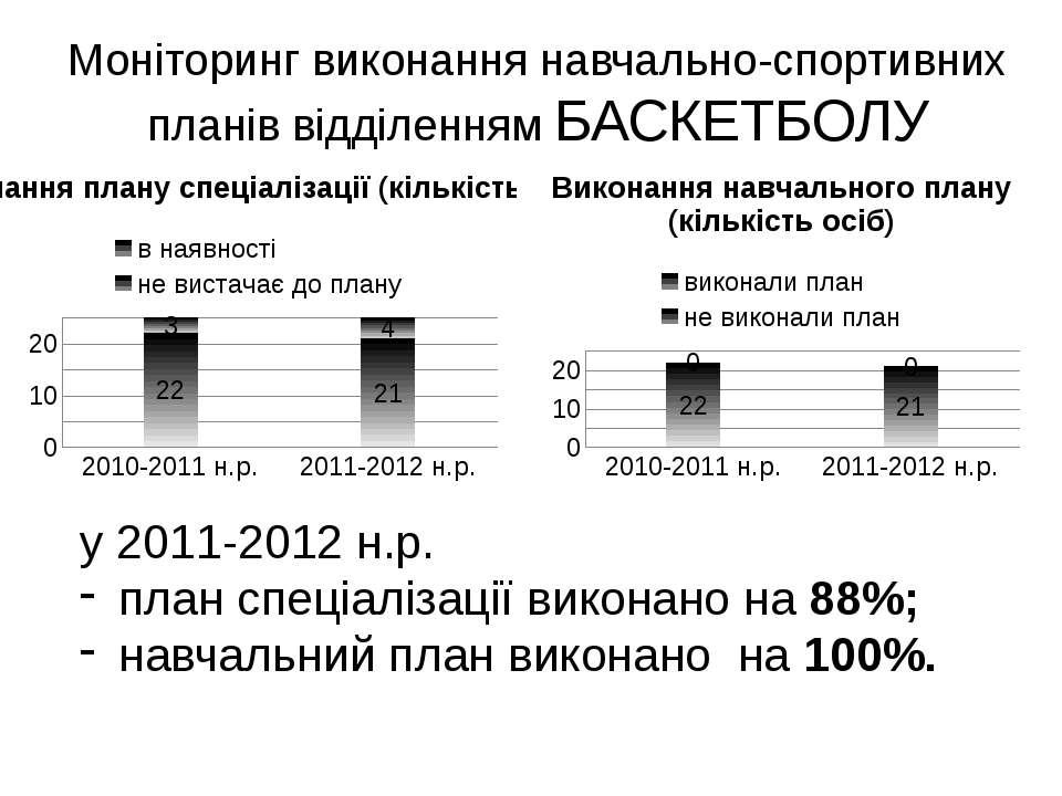 Моніторинг виконання навчально-спортивних планів відділенням БАСКЕТБОЛУ у 201...