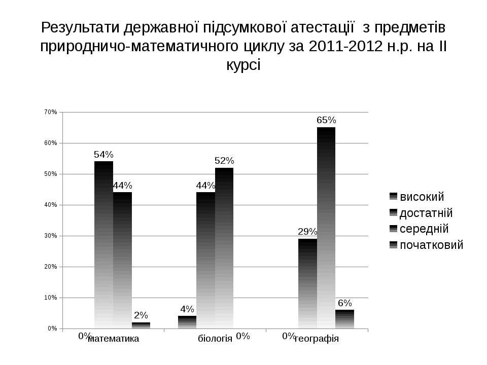 Результати державної підсумкової атестації з предметів природничо-математично...