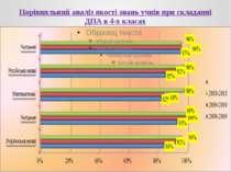 Порівняльний аналіз якості знань учнів при складанні ДПА в 4-х класах